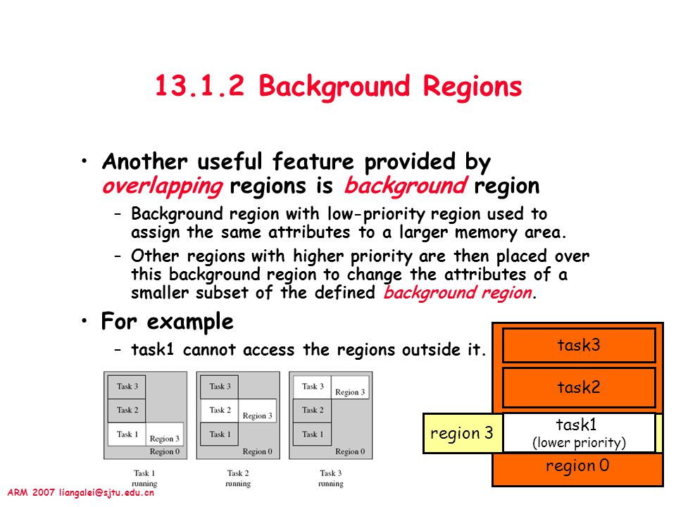 ARM 2007 liangalei@sjtu.edu.cn region 0 region 3 13.1.2 Background Regions Another useful feature provided by overlapping regions is background region –Background region with low-priority region used to assign the same attributes to a larger memory area.