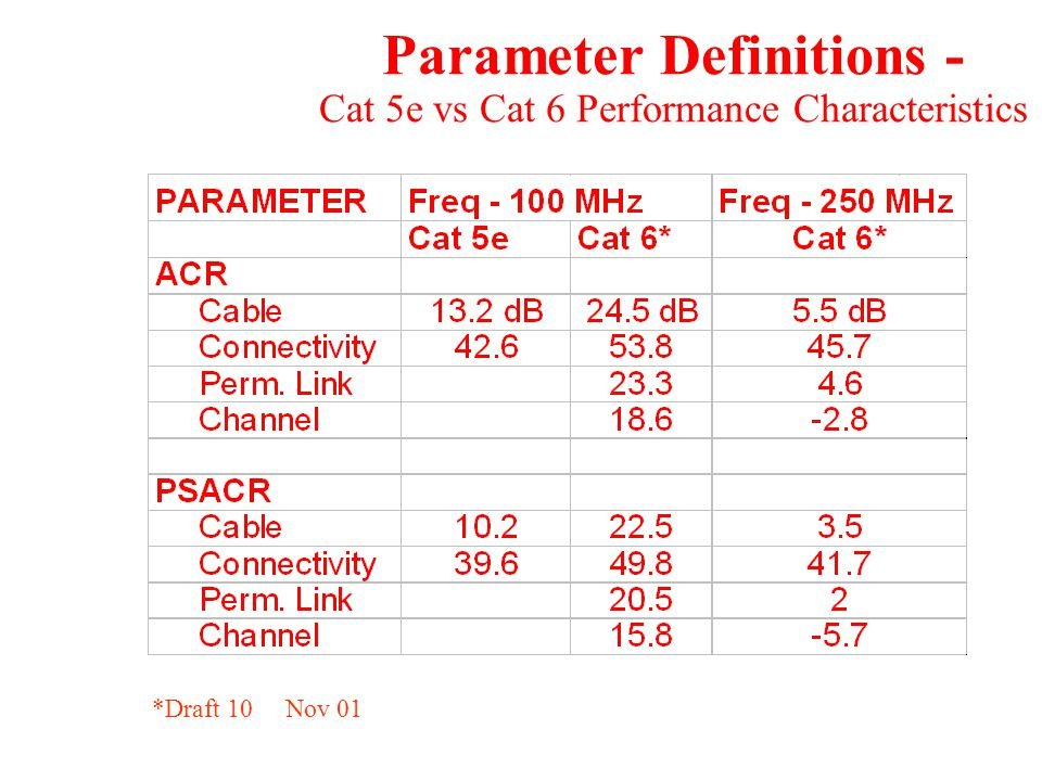 Parameter Definitions - Cat 5e vs Cat 6 Performance Characteristics *Draft 10 Nov 01