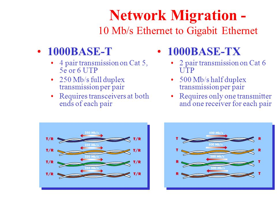 Network Migration - 10 Mb/s Ethernet to Gigabit Ethernet 1000BASE-T 4 pair transmission on Cat 5, 5e or 6 UTP 250 Mb/s full duplex transmission per pair Requires transceivers at both ends of each pair 1000BASE-TX 2 pair transmission on Cat 6 UTP 500 Mb/s half duplex transmission per pair Requires only one transmitter and one receiver for each pair