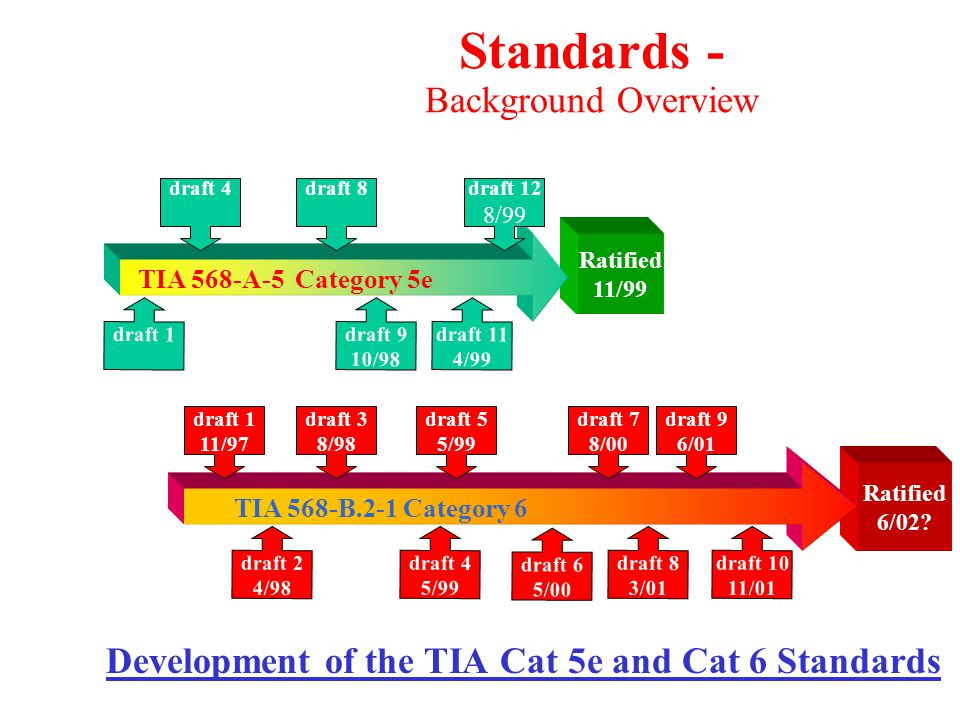 Standards - TIA Category 6 Milestones Draft 1Nov 1997 Draft 2Apr, 1998 Draft 3Aug, 1998 Increase cable/connector specs to 250MHz Draft 4May, 1999 Draft 5May, 1999 Increase channel/link specs to 250 MHz Draft 6May, 2000 Attenuation altered to Insertion Loss Change Basic Link to Permanent Link Draft 7Aug, 2000Modification to Return Loss Limits Draft 8Mar, 2001Patch cord and plug spec Field Tester accuracy Draft 9Jun, 2001 Lab testing criteria clarified Draft 10 Nov, 2001 June 2002 ??Likely Ratification