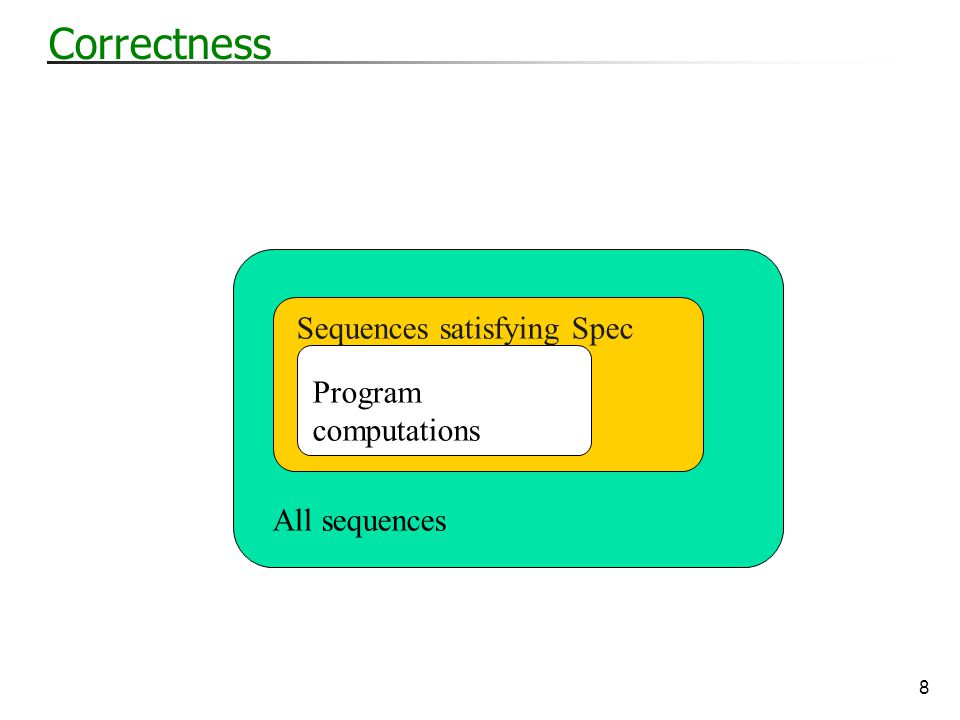 9 Incorrectness All sequences Sequences satisfying Spec Program computations Counter examples