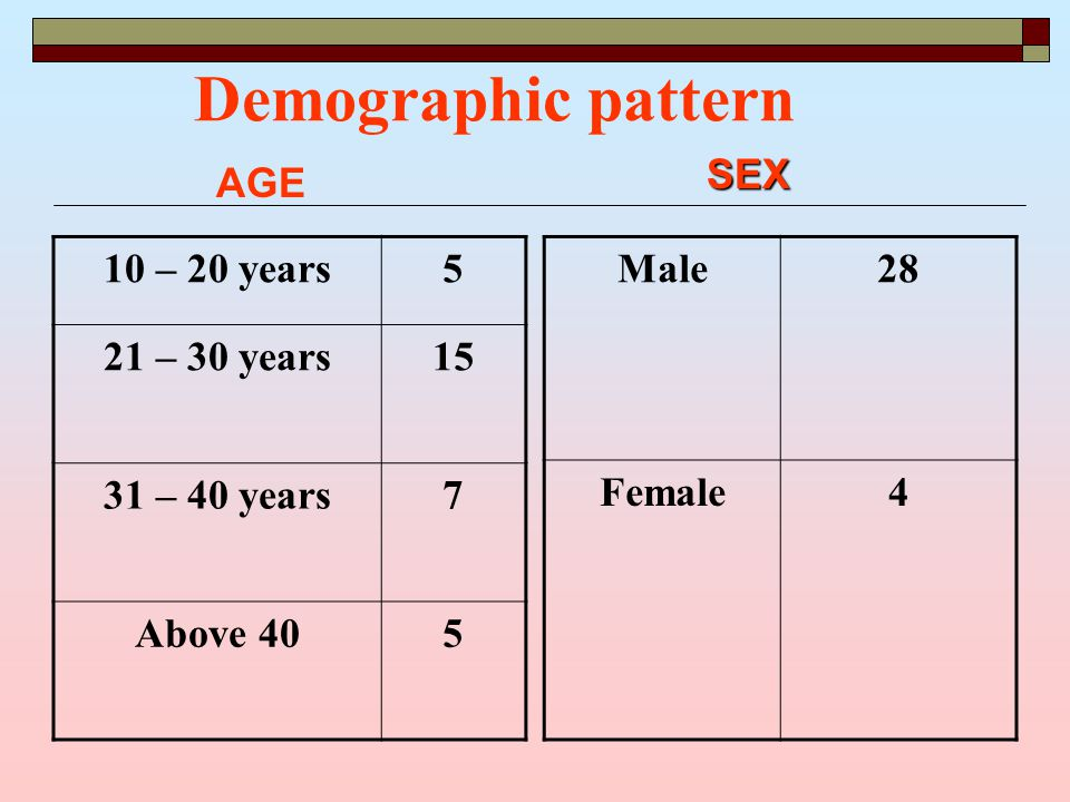 Demographic pattern 10 – 20 years5 21 – 30 years15 31 – 40 years7 Above 405 Male28 Female4 SEX AGE