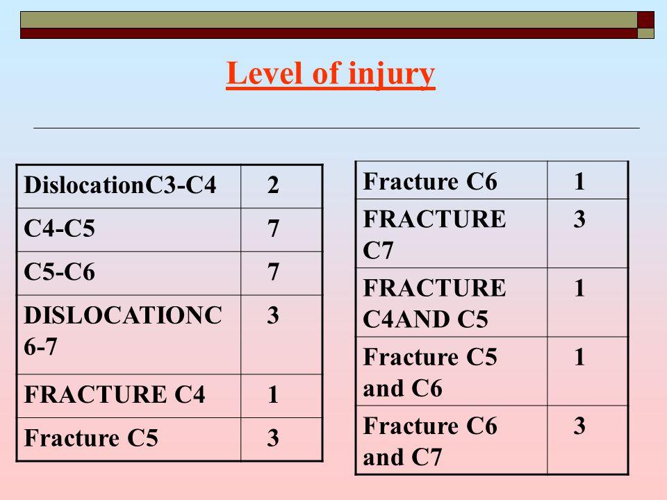 DislocationC3-C4 2 C4-C5 7 C5-C6 7 DISLOCATIONC 6-7 3 FRACTURE C4 1 Fracture C5 3 Level of injury Fracture C6 1 FRACTURE C7 3 FRACTURE C4AND C5 1 Frac