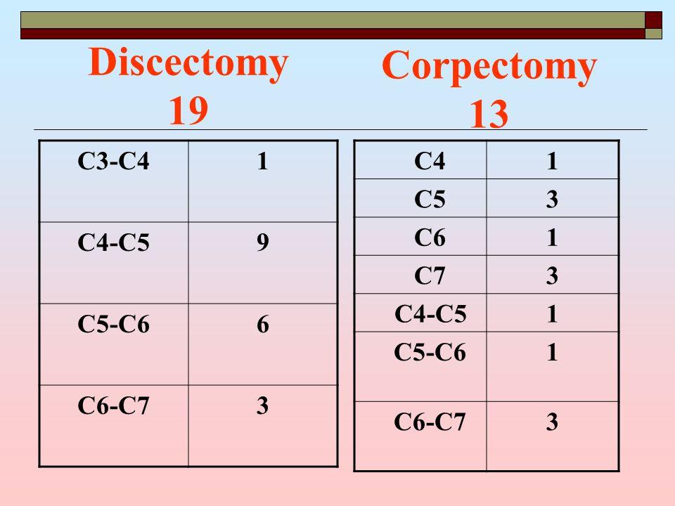 Corpectomy 13 C4 1 C5 3 C6 1 C7 3 C4-C5 1 C5-C6 1 C6-C7 3 C3-C41 C4-C59 C5-C66 C6-C73 Discectomy 19