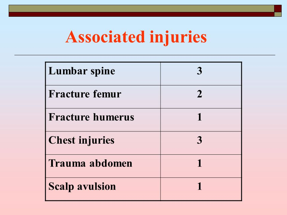 Associated injuries Lumbar spine 3 Fracture femur 2 Fracture humerus 1 Chest injuries 3 Trauma abdomen 1 Scalp avulsion 1