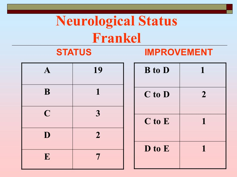 Neurological Status Frankel A19 B1 C3 D2 E7 B to D1 C to D 2 C to E 1 D to E 1 IMPROVEMENTSTATUS
