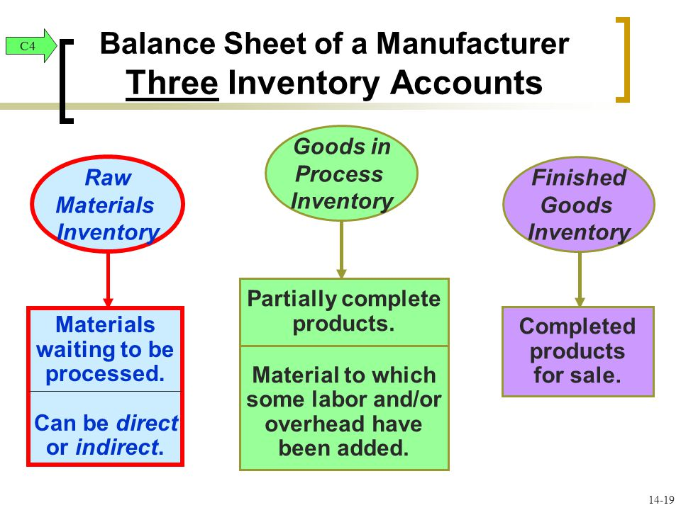 Period costs (expenses) Product costs (inventory) Inventory not sold until 2014 Operating expenses Cost of goods sold Raw Materials Goods in Process Finished Goods Cost of goods sold 2013 Costs incurred 2013 Income Statement 2014 Income Statement 2013 Balance Sheet inventory – (3 accounts) Inventory sold in 2013 Period and Product Costs in Financial Statements C Inventory sold in 2014