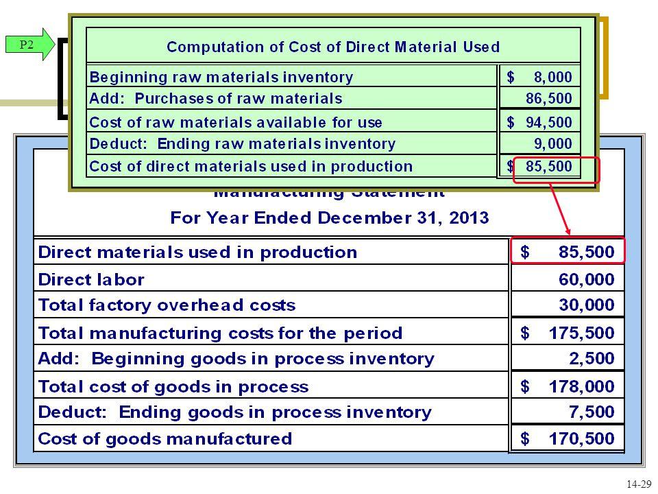 P2 Manufacturing Statement 14-28