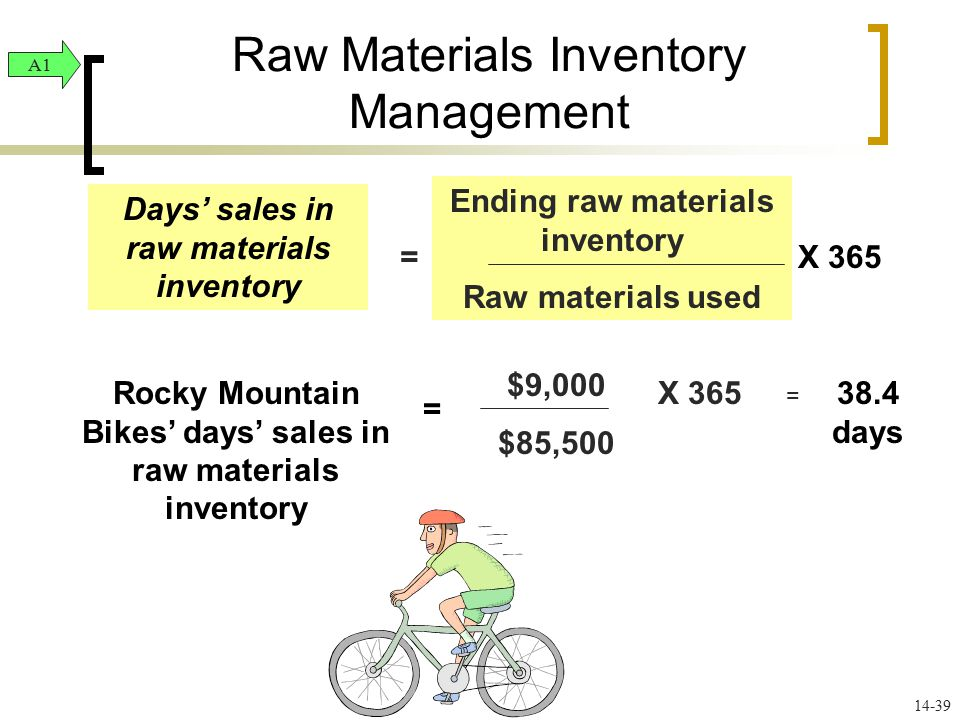 Raw Materials Inventory Management A1 14-38 Raw materials inventory turnover Raw materials used Average raw materials = Rocky Mountain Bikes raw materials inventory turnover = $85,500 ($8,000 + $9,000)/2 = 10.06