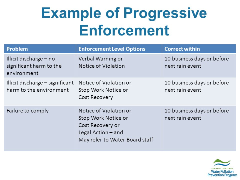 Example of Progressive Enforcement ProblemEnforcement Level OptionsCorrect within Illicit discharge – no significant harm to the environment Verbal Warning or Notice of Violation 10 business days or before next rain event Illicit discharge – significant harm to the environment Notice of Violation or Stop Work Notice or Cost Recovery 10 business days or before next rain event Failure to complyNotice of Violation or Stop Work Notice or Cost Recovery or Legal Action – and May refer to Water Board staff 10 business days or before next rain event
