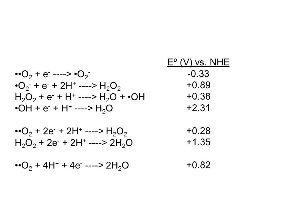 O 2 + e - ----> O 2 - O 2 - + e - + 2H + ----> H 2 O 2 H 2 O 2 + e - + H + ----> H 2 O + OH OH + e - + H + ----> H 2 O O 2 + 2e - + 2H + ----> H 2 O 2 H 2 O 2 + 2e - + 2H + ----> 2H 2 O O 2 + 4H + + 4e - ----> 2H 2 O Eº (V) vs.