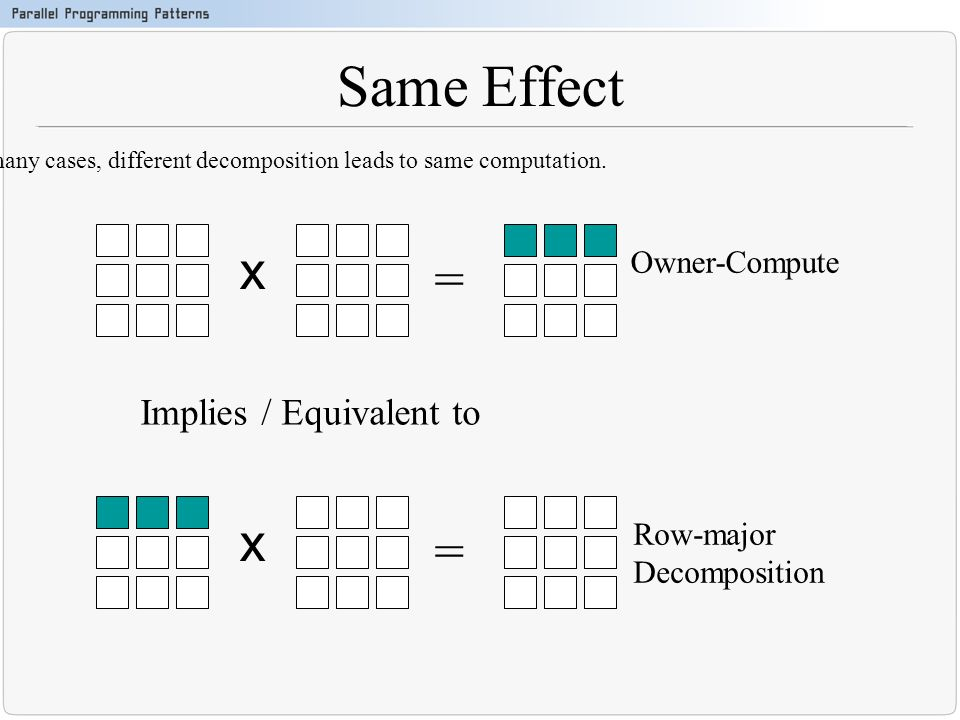 Same Effect In many cases, different decomposition leads to same computation. = x Owner-Compute = x Row-major Decomposition Implies / Equivalent to