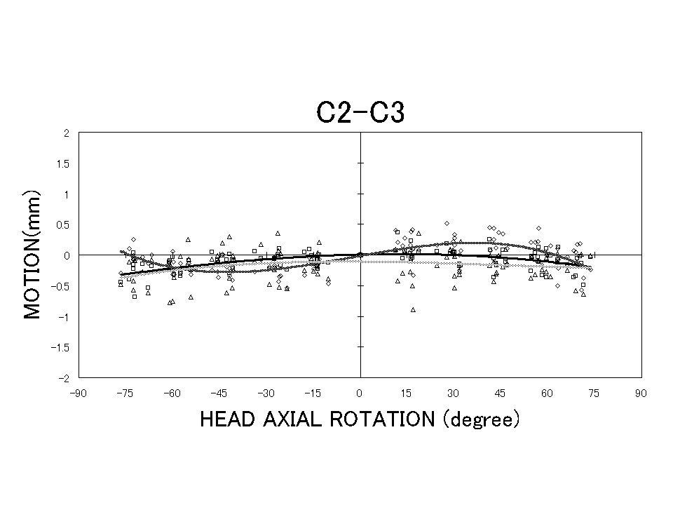 Figure 4 ;c2/3_translations