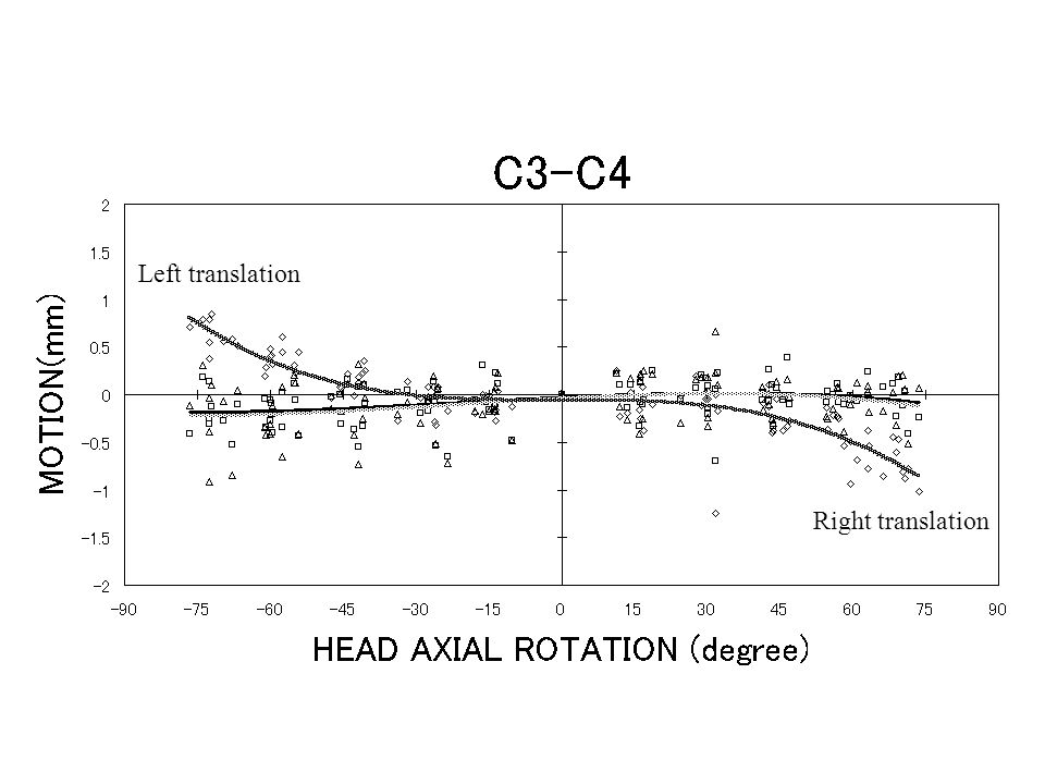 Figure 4 ;c3/4_translations Left translation Right translation