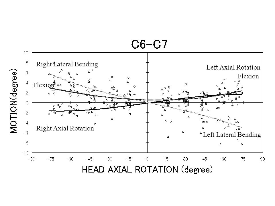 Figure 4 ;c6/7_rotations Left Axial Rotation Right Axial Rotation Flexion Left Lateral Bending Right Lateral Bending Flexion
