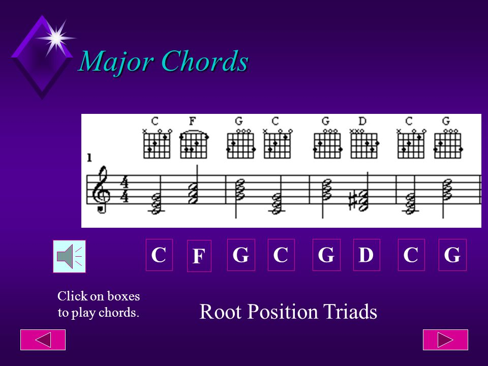 Major Chords C F GDCGGC Root Position Triads Click on boxes to play chords.