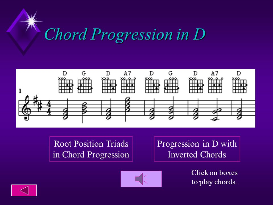 Chord Progression in C Click on piano to hear chord.