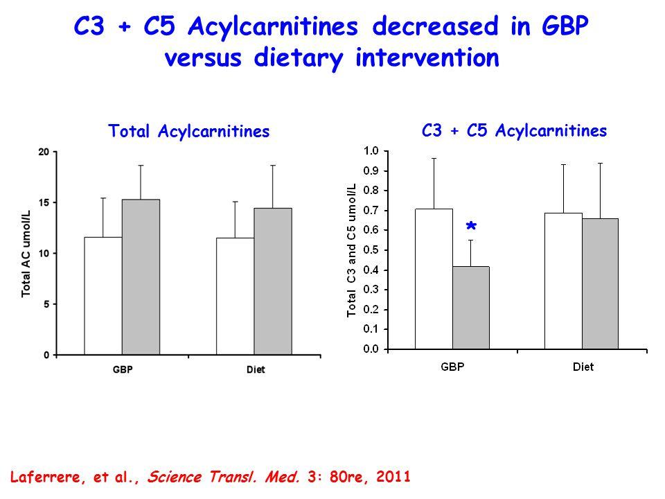 C3 + C5 Acylcarnitines decreased in GBP versus dietary intervention Total Acylcarnitines * C3 + C5 Acylcarnitines Laferrere, et al., Science Transl.