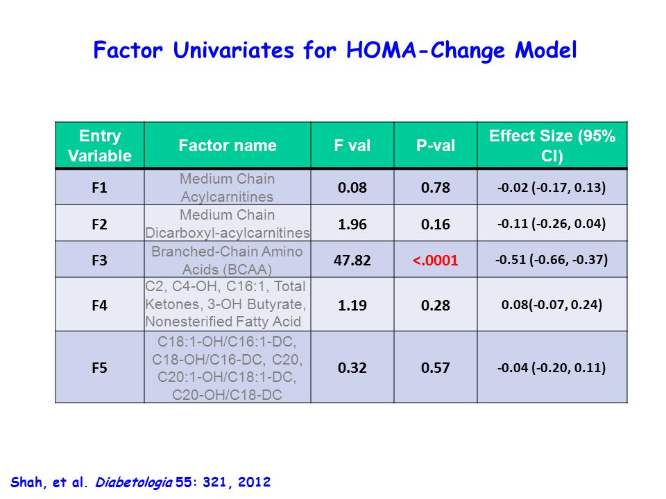 Factor Univariates for HOMA-Change Model Entry Variable Factor nameF valP-val Effect Size (95% CI) F1 Medium Chain Acylcarnitines 0.080.78 -0.02 (-0.17, 0.13) F2 Medium Chain Dicarboxyl-acylcarnitines 1.960.16 -0.11 (-0.26, 0.04) F3 Branched-Chain Amino Acids (BCAA) 47.82<.0001 -0.51 (-0.66, -0.37) F4 C2, C4-OH, C16:1, Total Ketones, 3-OH Butyrate, Nonesterified Fatty Acid 1.190.28 0.08(-0.07, 0.24) F5 C18:1-OH/C16:1-DC, C18-OH/C16-DC, C20, C20:1-OH/C18:1-DC, C20-OH/C18-DC 0.320.57 -0.04 (-0.20, 0.11) Shah, et al.