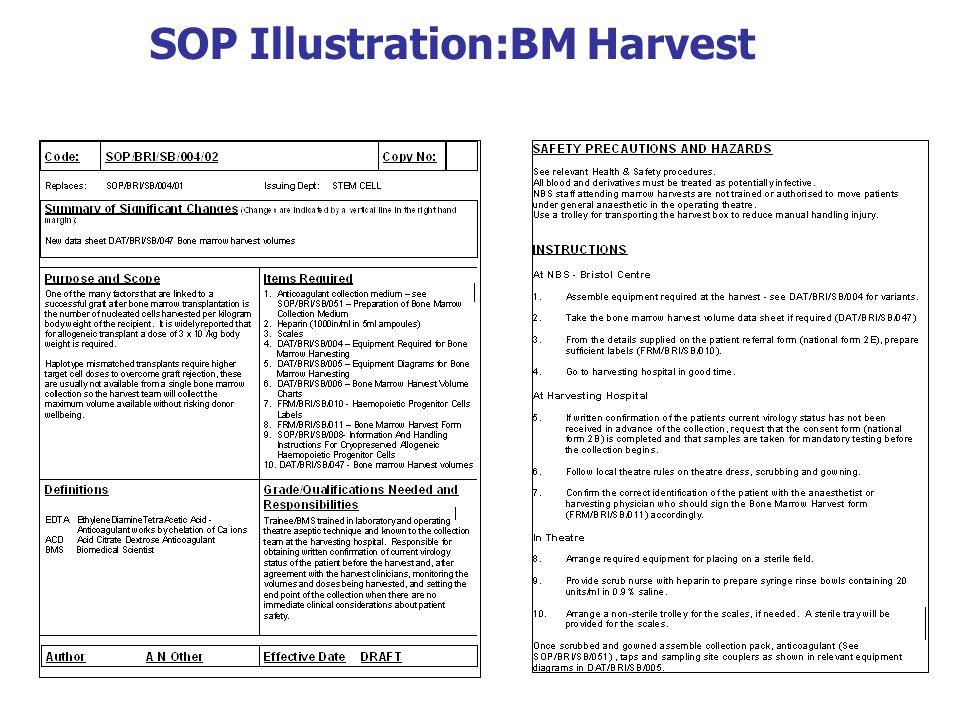 SOP Illustration:BM Harvest