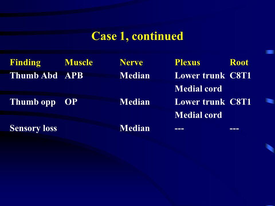 Case 1, continued FindingMuscle NervePlexusRoot Thumb Abd APBMedian Lower trunkC8T1 Medial cord Thumb oppOPMedianLower trunkC8T1 Medial cord Sensory l
