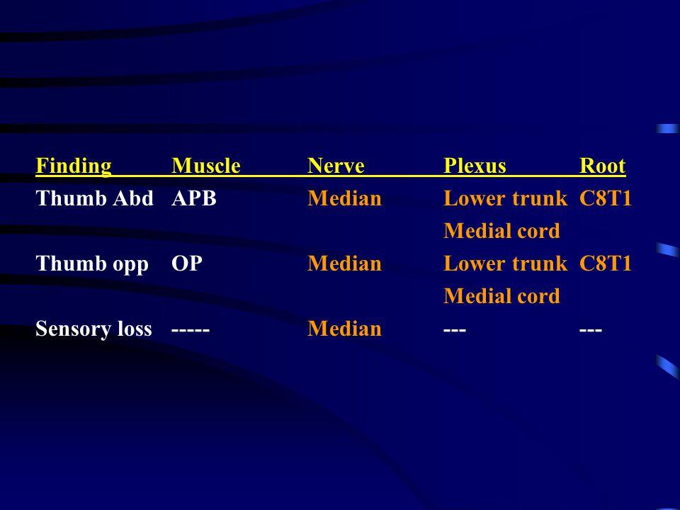 FindingMuscle NervePlexusRoot Thumb Abd APBMedian Lower trunkC8T1 Medial cord Thumb oppOPMedianLower trunkC8T1 Medial cord Sensory loss-----Median----