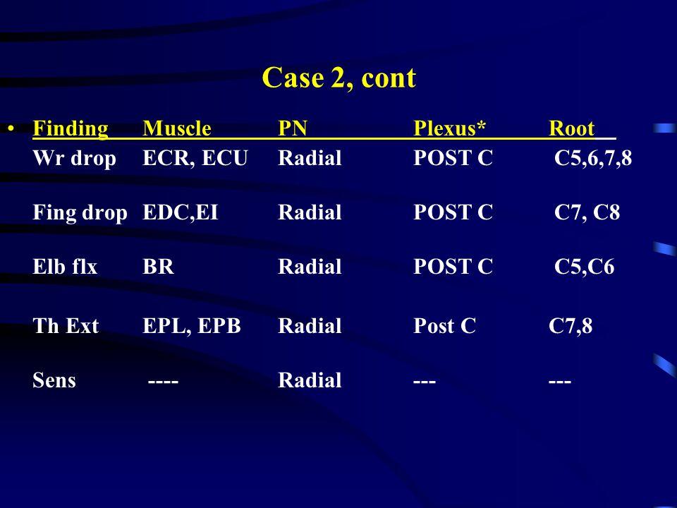 Case 2, cont FindingMusclePNPlexus*Root Wr dropECR, ECURadialPOST C C5,6,7,8 Fing dropEDC,EIRadial POST C C7, C8 Elb flxBRRadialPOST C C5,C6 Th ExtEPL