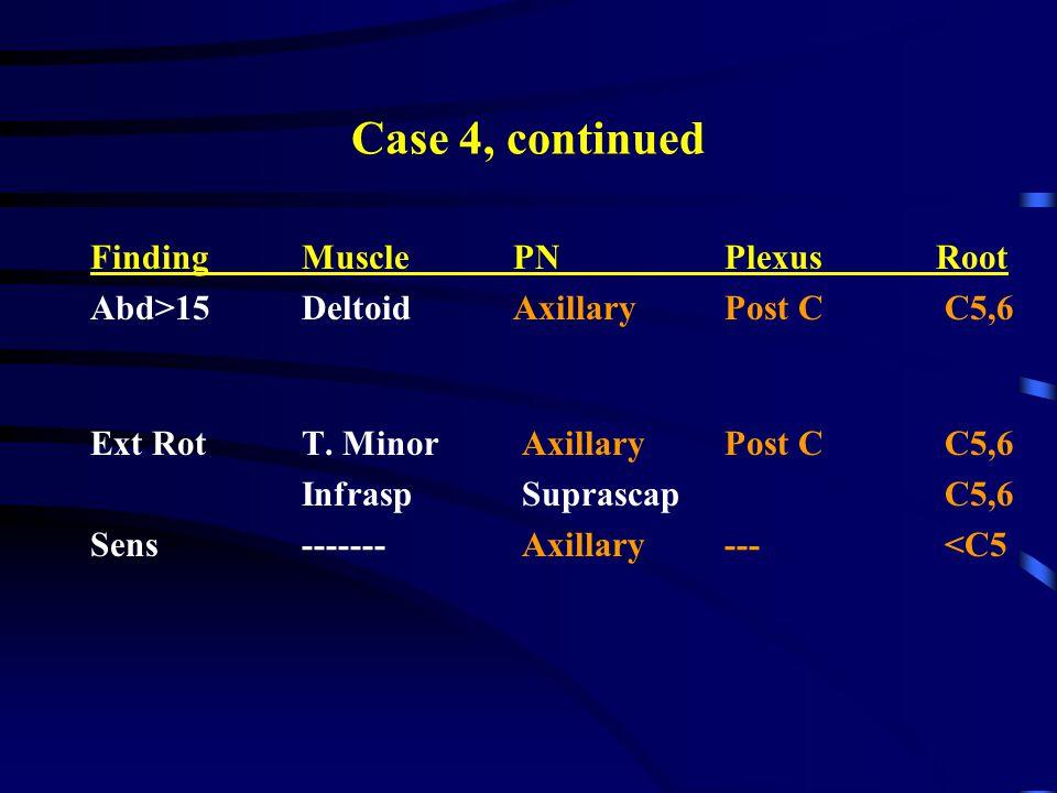 Case 4, continued FindingMusclePNPlexusRoot Abd>15DeltoidAxillaryPost C C5,6 Ext RotT. Minor Axillary Post C C5,6 Infrasp Suprascap C5,6 Sens------- A
