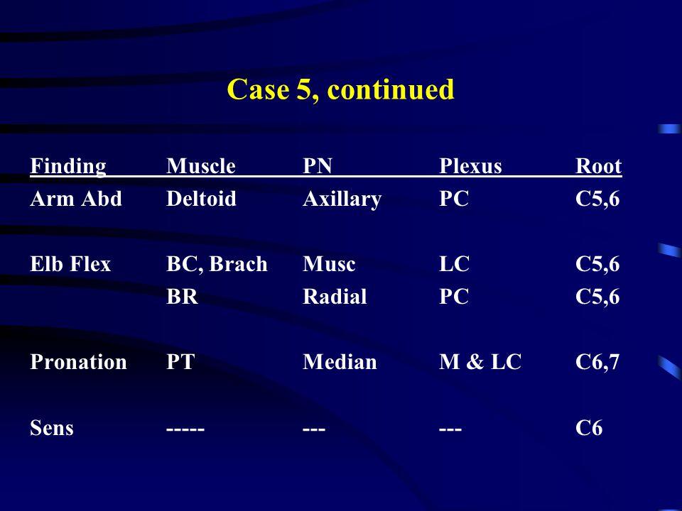 Case 5, continued FindingMusclePNPlexusRoot Arm AbdDeltoidAxillaryPCC5,6 Elb FlexBC, BrachMuscLCC5,6 BRRadialPCC5,6 PronationPTMedianM & LCC6,7 Sens--