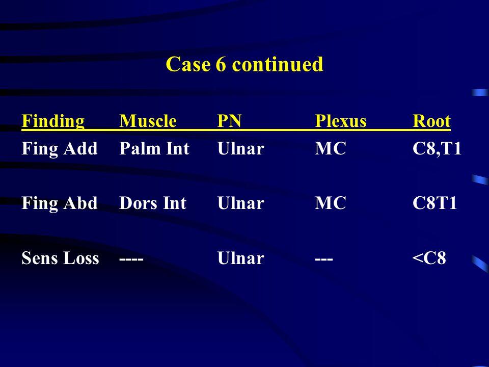 Case 6 continued FindingMusclePNPlexusRoot Fing AddPalm IntUlnarMCC8,T1 Fing AbdDors IntUlnarMCC8T1 Sens Loss----Ulnar---<C8