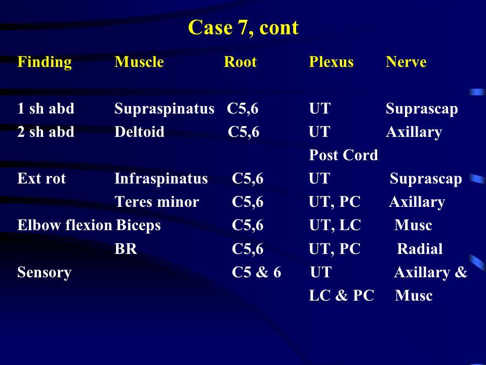 Case 7, cont FindingMuscle RootPlexus Nerve 1 sh abdSupraspinatus C5,6UT Suprascap 2 sh abdDeltoid C5,6 UT Axillary Post Cord Ext rotInfraspinatus C5,