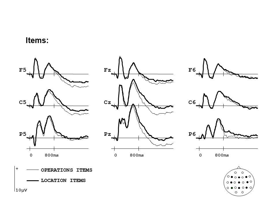 Items: Fz Cz Pz F5F6 C5C6 P5P6 0800ms0 0 + 10µV OPERATIONS ITEMS LOCATION ITEMS