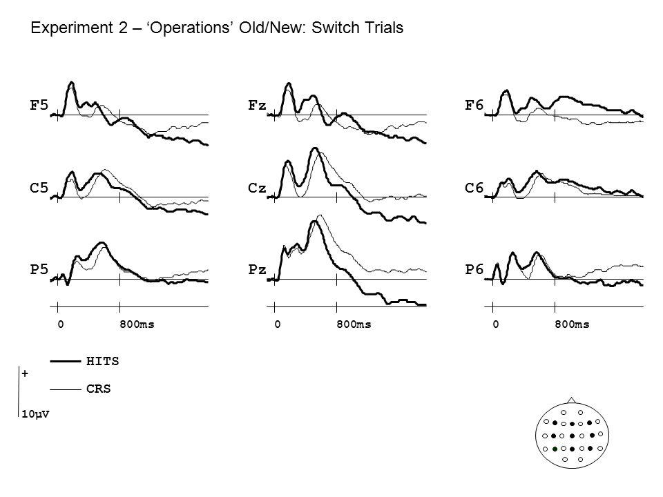 Experiment 2 – 'Operations' Old/New: Switch Trials Cz Pz F5F6 C5C6 P5P6 Fz 0800ms0 0 + 10µV HITS CRS