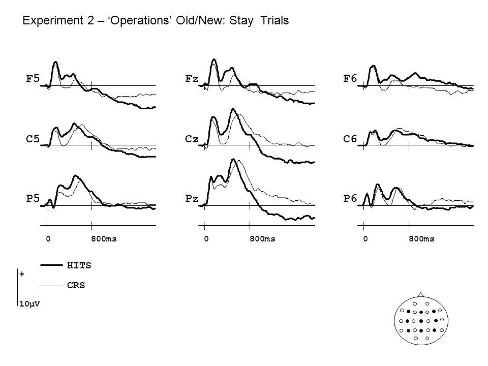Experiment 2 – 'Operations' Old/New: Stay Trials Cz Pz F5F6 C5C6 P5P6 Fz 0800ms0 0 + 10µV HITS CRS