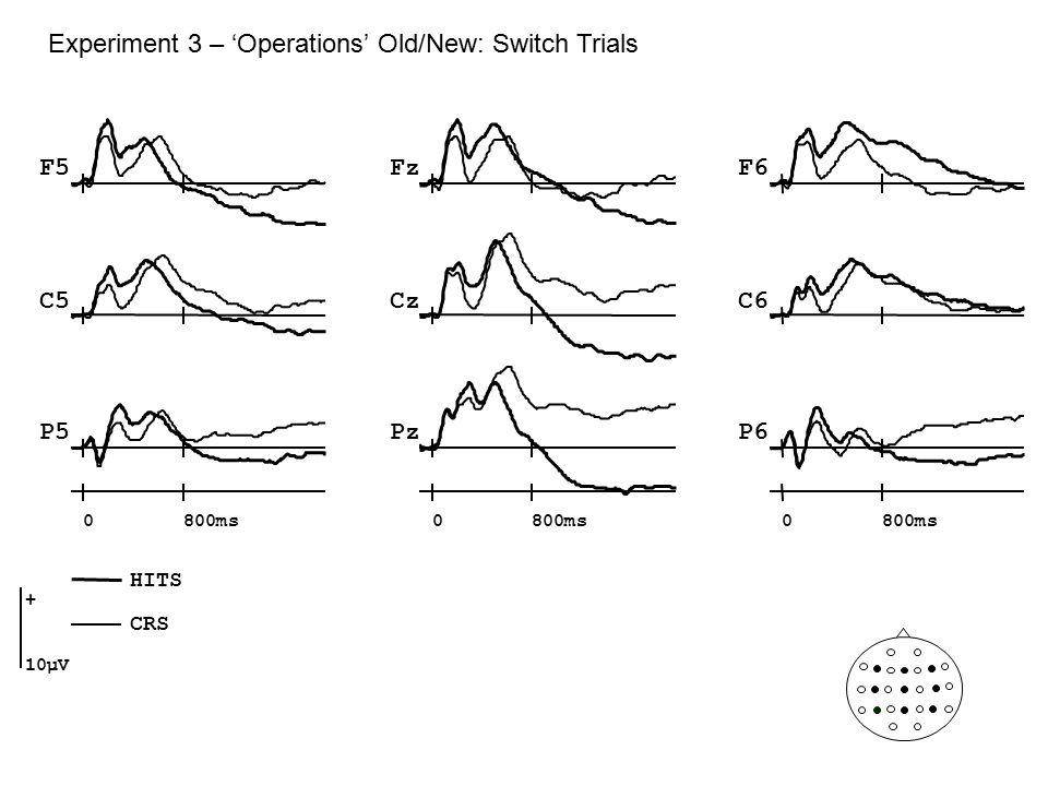 Experiment 3 – 'Operations' Old/New: Switch Trials Cz Pz F5F6 C5C6 P5P6 Fz 0800ms0 0 + 10µV HITS CRS