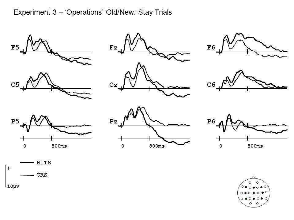 Experiment 3 – 'Operations' Old/New: Stay Trials Cz Pz F5F6 C5C6 P5P6 Fz 0800ms0 0 + 10µV HITS CRS