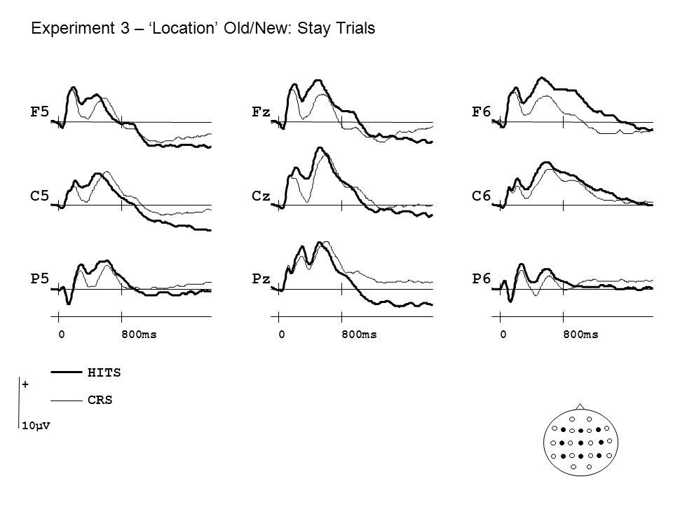 Experiment 3 – 'Location' Old/New: Stay Trials Cz Pz F5F6 C5C6 P5P6 Fz 0800ms0 0 + 10µV HITS CRS