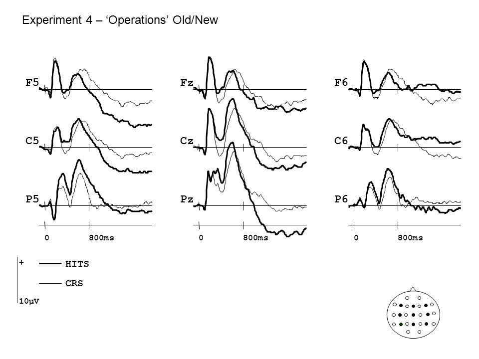 Experiment 4 – 'Operations' Old/New Fz Cz Pz F5F6 C5C6 P5P6 0800ms0 0 + 10µV HITS CRS