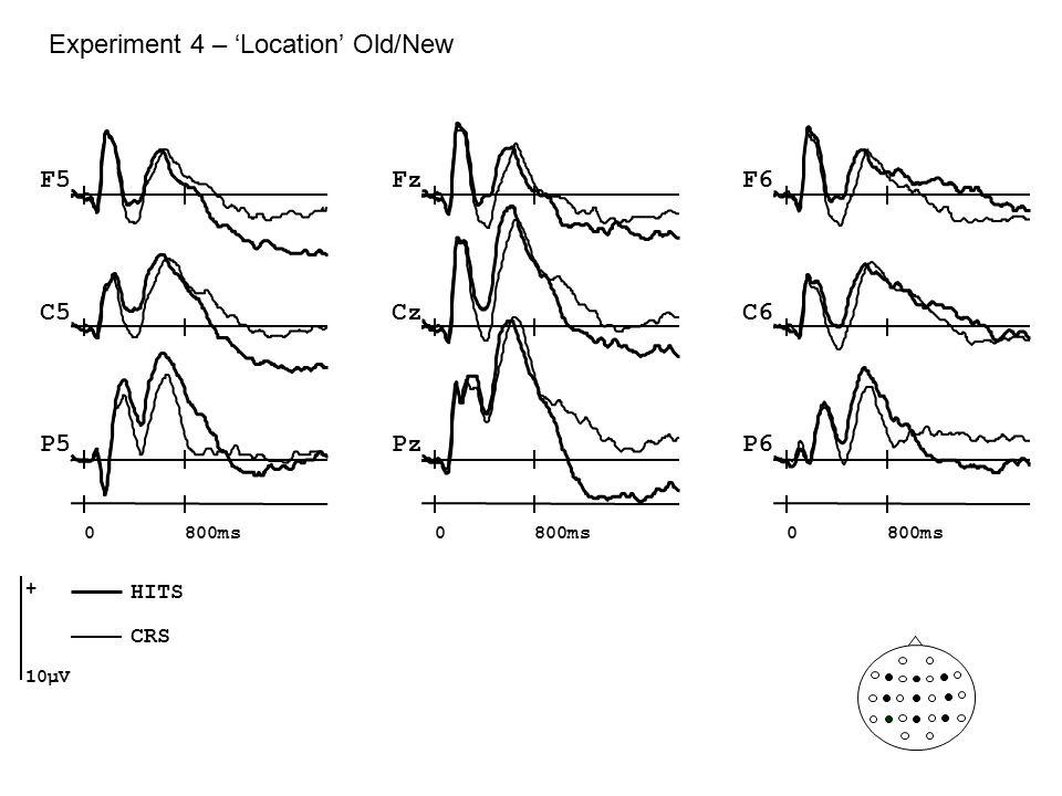 Experiment 4 – 'Location' Old/New Fz Cz Pz F5F6 C5C6 P5P6 0800ms0 0 + 10µV HITS CRS