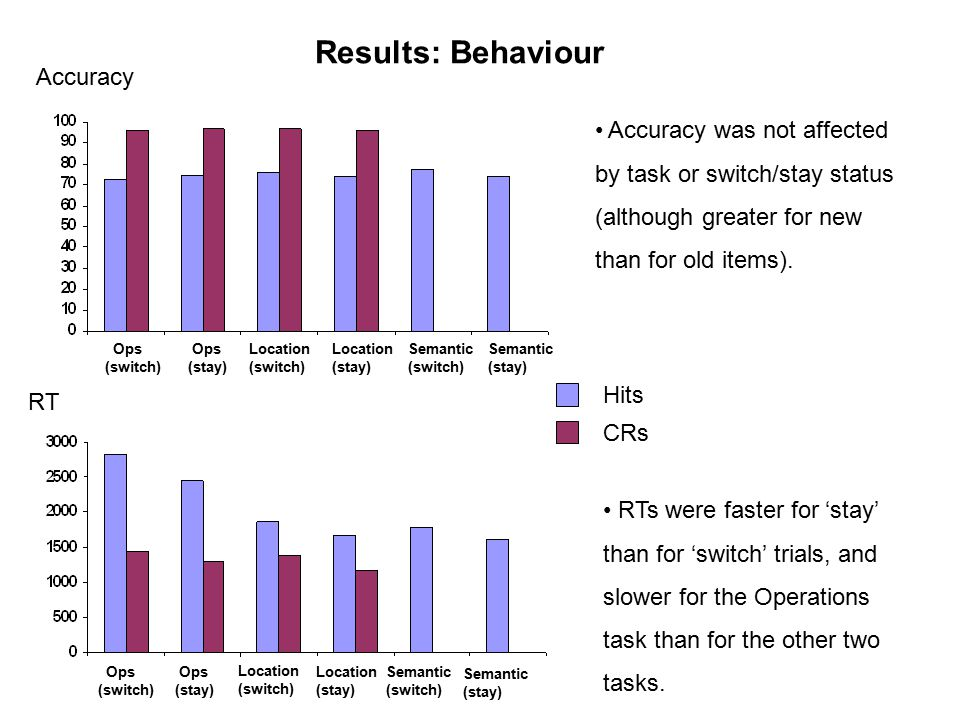Results: Behaviour Accuracy was not affected by task or switch/stay status (although greater for new than for old items).