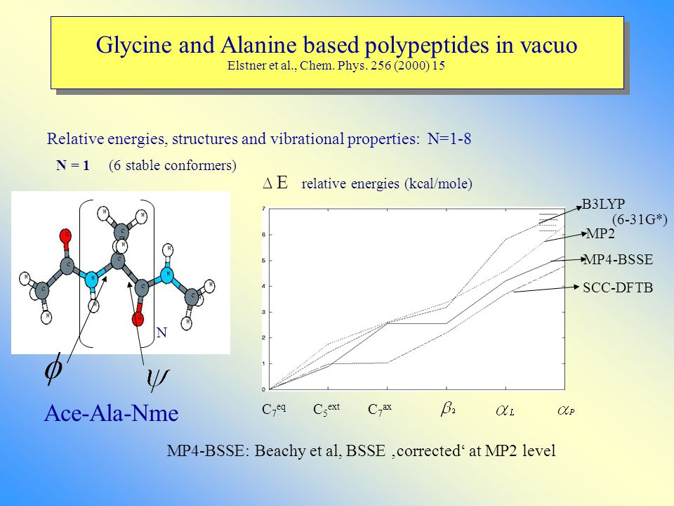 Glycine and Alanine based polypeptides in vacuo Elstner et al., Chem. Phys. 256 (2000) 15 N = 1 (6 stable conformers) N Relative energies, structures