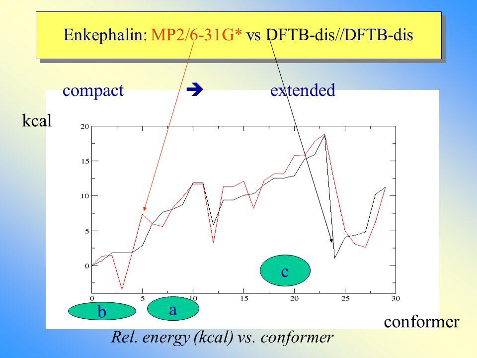Enkephalin: MP2/6-31G* vs DFTB-dis//DFTB-dis compact  extended conformer kcal Rel.