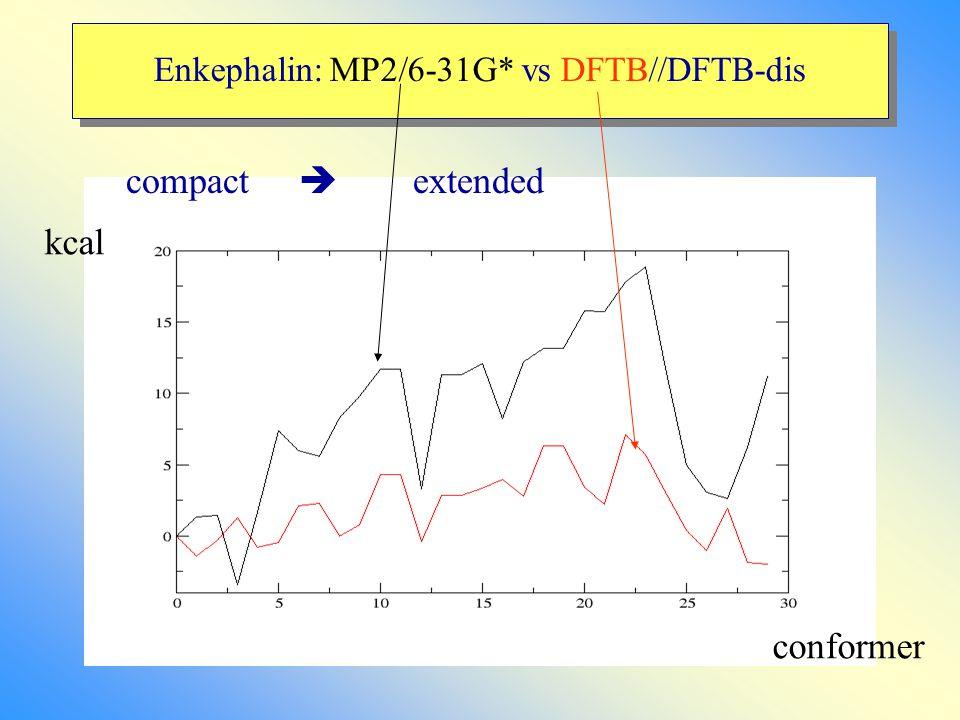 Enkephalin: MP2/6-31G* vs DFTB//DFTB-dis compact  extended conformer kcal
