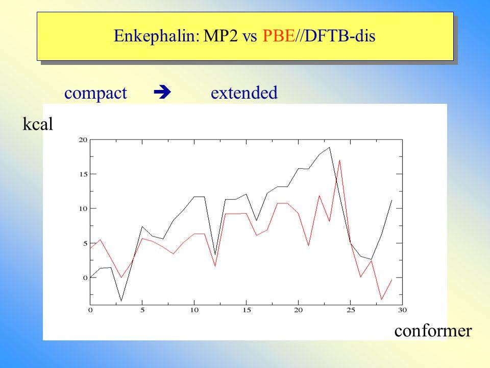 Enkephalin: MP2 vs PBE//DFTB-dis compact  extended conformer kcal