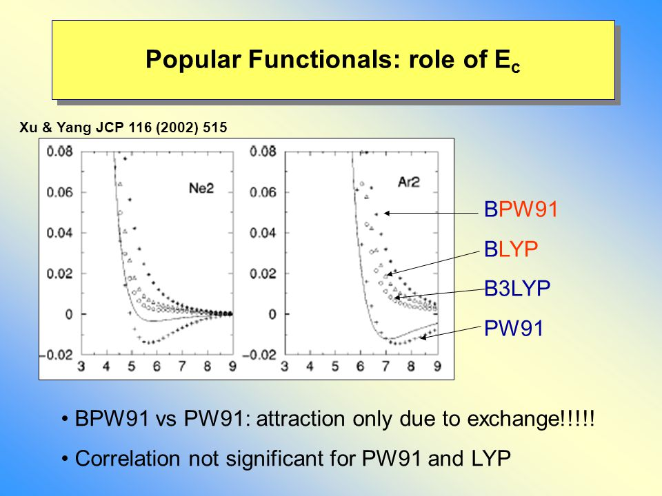 BPW91 vs PW91: attraction only due to exchange!!!!! Correlation not significant for PW91 and LYP BPW91 BLYP B3LYP PW91 Popular Functionals: role of E