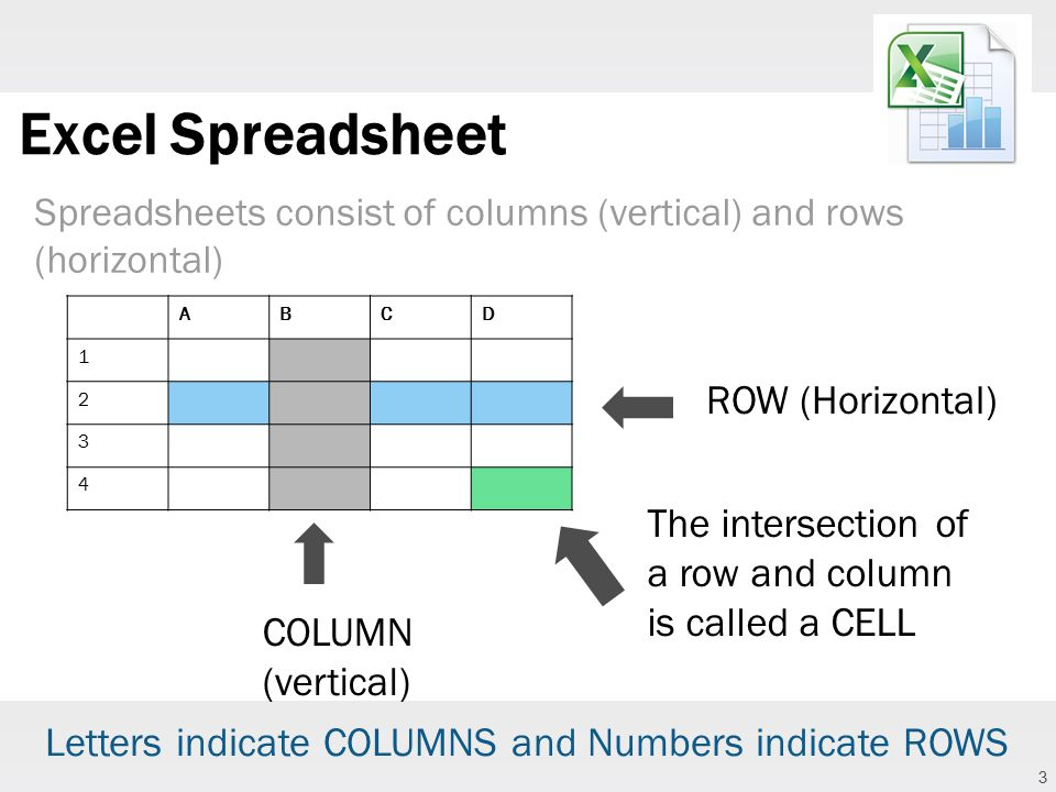 3 Excel Spreadsheet Spreadsheets consist of columns (vertical) and rows (horizontal) ABCD 1 2 3 4 ROW (Horizontal) COLUMN (vertical) The intersection of a row and column is called a CELL Letters indicate COLUMNS and Numbers indicate ROWS