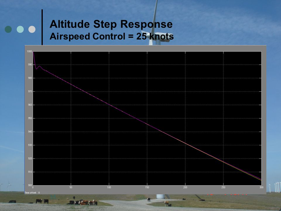 35 Altitude Step Response Airspeed Control = 25 knots