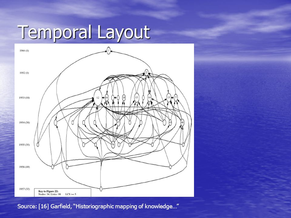 Temporal Layout Source: [16] Garfield, Historiographic mapping of knowledge…