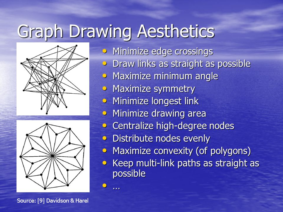 Graph Drawing Aesthetics Minimize edge crossings Minimize edge crossings Draw links as straight as possible Draw links as straight as possible Maximize minimum angle Maximize minimum angle Maximize symmetry Maximize symmetry Minimize longest link Minimize longest link Minimize drawing area Minimize drawing area Centralize high-degree nodes Centralize high-degree nodes Distribute nodes evenly Distribute nodes evenly Maximize convexity (of polygons) Maximize convexity (of polygons) Keep multi-link paths as straight as possible Keep multi-link paths as straight as possible … Source: [9] Davidson & Harel