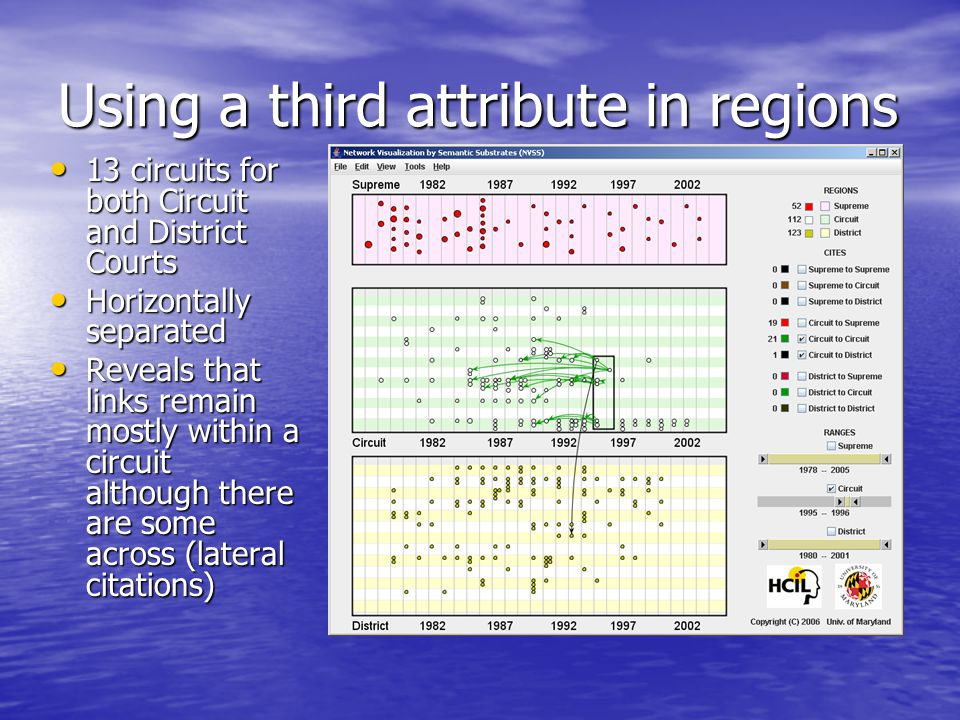 Using a third attribute in regions 13 circuits for both Circuit and District Courts 13 circuits for both Circuit and District Courts Horizontally separated Horizontally separated Reveals that links remain mostly within a circuit although there are some across (lateral citations) Reveals that links remain mostly within a circuit although there are some across (lateral citations)